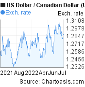 US Dollar to Canadian Dollar (USD/CAD) 1 year forex chart, featured image
