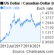 US Dollar to Canadian Dollar (USD/CAD) 10 years forex chart, featured image