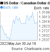 US Dollar to Canadian Dollar (USD/CAD) 2 months forex chart, featured image
