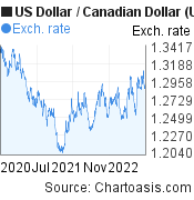 US Dollar to Canadian Dollar (USD/CAD) 2 years forex chart, featured image