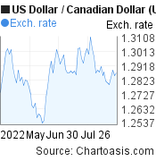 US Dollar to Canadian Dollar (USD/CAD) 3 months forex chart, featured image
