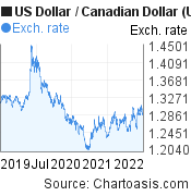 US Dollar to Canadian Dollar (USD/CAD) 3 years forex chart, featured image