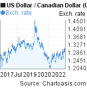 US Dollar to Canadian Dollar (USD/CAD) 5 years forex chart, featured image