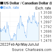 US Dollar to Canadian Dollar (USD/CAD) 6 months forex chart, featured image