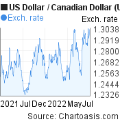 US Dollar to Canadian Dollar (USD/CAD)  forex chart, featured image