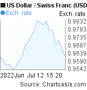 US Dollar to Swiss Franc (USD/CHF) 1 month forex chart, featured image