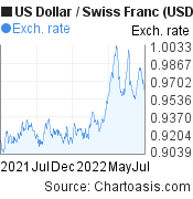 US Dollar to Swiss Franc (USD/CHF) 1 year forex chart, featured image