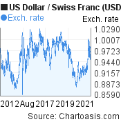 US Dollar to Swiss Franc (USD/CHF) 10 years forex chart, featured image