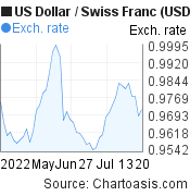US Dollar to Swiss Franc (USD/CHF) 2 months forex chart, featured image