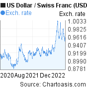 US Dollar to Swiss Franc (USD/CHF) 2 years forex chart, featured image