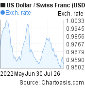US Dollar to Swiss Franc (USD/CHF) 3 months forex chart, featured image