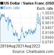 US Dollar to Swiss Franc (USD/CHF) 3 years forex chart, featured image