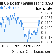US Dollar to Swiss Franc (USD/CHF) 5 years forex chart, featured image