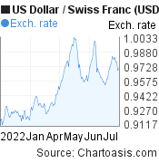 US Dollar to Swiss Franc (USD/CHF) 6 months forex chart, featured image