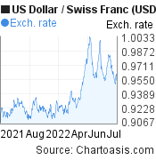US Dollar to Swiss Franc (USD/CHF) forex chart, featured image