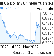 US Dollar to Chinese Yuan (Renminbi) (USD/CNY) 2 years forex chart, featured image