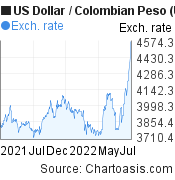 US Dollar to Colombian Peso (USD/COP) forex chart, featured image