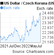 US Dollar to Czech Koruna (USD/CZK) 1 year forex chart, featured image
