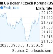 US Dollar to Czech Koruna (USD/CZK) 2 months forex chart, featured image