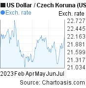 US Dollar to Czech Koruna (USD/CZK) 6 months forex chart, featured image