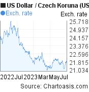US Dollar to Czech Koruna (USD/CZK) forex chart, featured image
