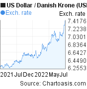 US Dollar to Danish Krone (USD/DKK) 1 year forex chart, featured image