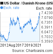 US Dollar to Danish Krone (USD/DKK) 10 years forex chart, featured image