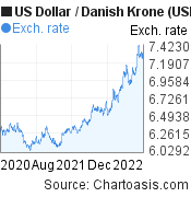 US Dollar to Danish Krone (USD/DKK) 2 years forex chart, featured image