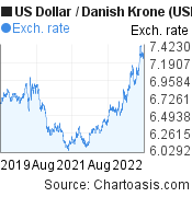 US Dollar to Danish Krone (USD/DKK) 3 years forex chart, featured image