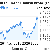 US Dollar to Danish Krone (USD/DKK) 5 years forex chart, featured image