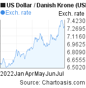 US Dollar to Danish Krone (USD/DKK) 6 months forex chart, featured image