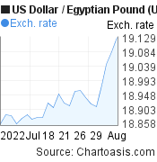 US Dollar to Egyptian Pound (USD/EGP) 1 month forex chart, featured image