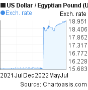 US Dollar to Egyptian Pound (USD/EGP) 1 year forex chart, featured image