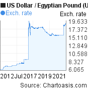 US Dollar to Egyptian Pound (USD/EGP) 10 years forex chart, featured image