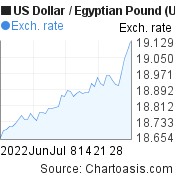 US Dollar to Egyptian Pound (USD/EGP) 2 months forex chart, featured image