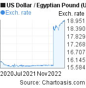 US Dollar to Egyptian Pound (USD/EGP) 2 years forex chart, featured image