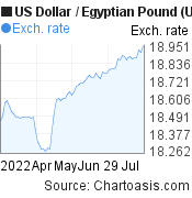 US Dollar to Egyptian Pound (USD/EGP) 3 months forex chart, featured image