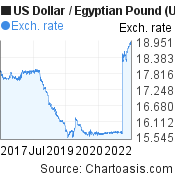 US Dollar to Egyptian Pound (USD/EGP) 5 years forex chart, featured image