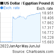 US Dollar to Egyptian Pound (USD/EGP) 6 months forex chart, featured image