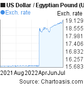 US Dollar to Egyptian Pound (USD/EGP)  forex chart, featured image