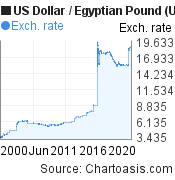 Historical USD-EGP chart. US Dollar-Egyptian Pound, featured image