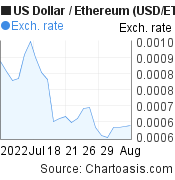 US Dollar to Ethereum (USD/ETH) 1 month forex chart, featured image