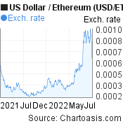 US Dollar to Ethereum (USD/ETH) 1 year forex chart, featured image