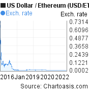 US Dollar to Ethereum (USD/ETH) 10 years forex chart, featured image