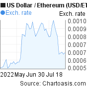 US Dollar to Ethereum (USD/ETH) 2 months forex chart, featured image