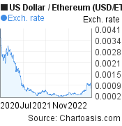 US Dollar to Ethereum (USD/ETH) 2 years forex chart, featured image