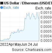 US Dollar to Ethereum (USD/ETH) 3 months forex chart, featured image