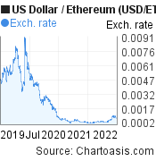US Dollar to Ethereum (USD/ETH) 3 years forex chart, featured image