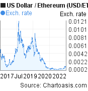 US Dollar to Ethereum (USD/ETH) 5 years forex chart, featured image