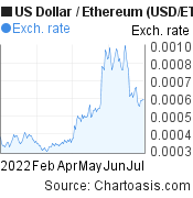 US Dollar to Ethereum (USD/ETH) 6 months forex chart, featured image